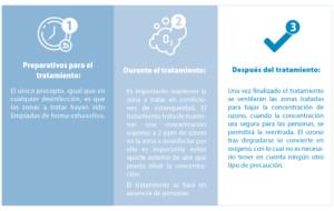 Desinfección mediante ozono